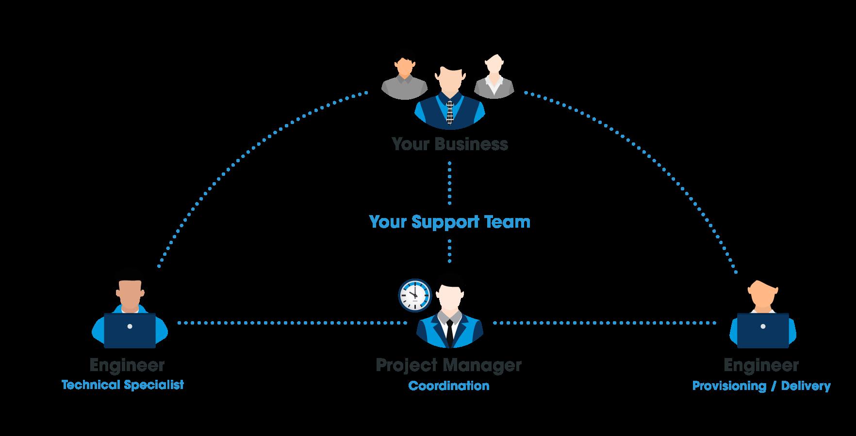 Team-of-3-new---web